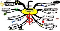 Mindmap about Finances