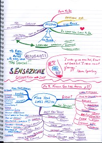 Mindmap about Finding your life passion