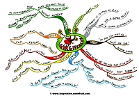 Mindmap about Forgiveness