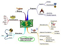 Mindmap about Fund raising