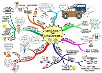 Mindmap about Government and global warning
