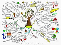 Mindmap about Growth