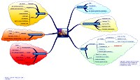 Mindmap about Hormone Replacement Therapy