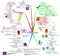 Mindmap about Host Beneficiary ralationship