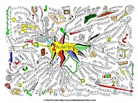 Mindmap about Imagination