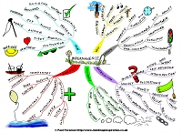 Mindmap about Impermanence