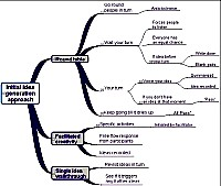 Mindmap about Initial idea generation approach (large pdf file p16)