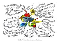 Mindmap about Inner peace