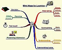 Mindmap about Learning