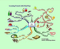 Mindmap about Les Courses