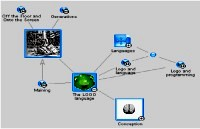 Mindmap about Logo programming language