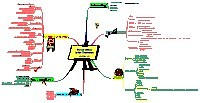 Mindmap about Music in the Classroom