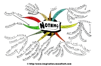 Mindmap about Nothing