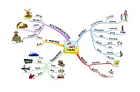 Mindmap about Our holiday