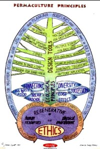Mindmap about Permaculture