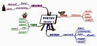 Mindmap about Poetry