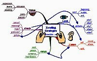 Mindmap about Reading strategies