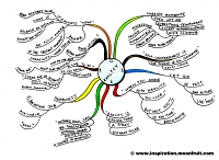 Mindmap about Reality