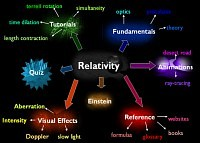 Mindmap about Relativity
