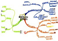 Mindmap about Revision styles