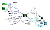 Mindmap about River