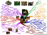 Mindmap about Singapore's Little India Serangoon