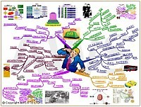 Mindmap about Singapore Taxi tourist guide