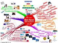 Mindmap about Singapore Telecoms