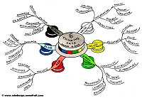 Mindmap about Six Thinking Hats