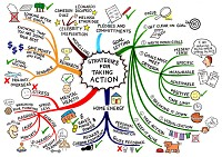 Mindmap about Strategies for taking action on environmental protection