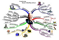 Mindmap about Tony Buzan