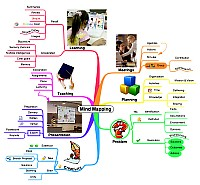 Mindmap about Uses of mind mapping