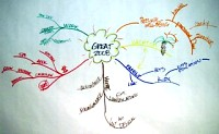 Mindmap about What would make your 2008 great 1