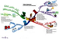Mindmap about Yellow Submarine Beatles song