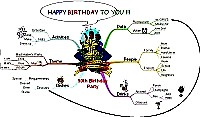 Mindmap for 50th birthday party
