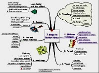Mindmap for 7 Steps to better notes
