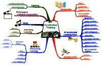Mindmap for Accelerated Training