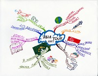 Mindmap for Asia tour 2007