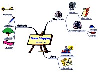 Mindmap for Brain Mapping