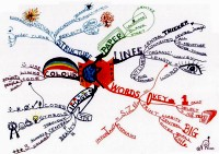 Mindmap for Buzan's laws of mind mapping