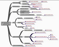 Mindmap for Car feature brainstorm (large pdf file p22)