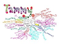 Mindmap for Christmas shopping (initial)