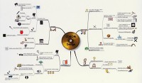Mindmap for Creating online portfolio