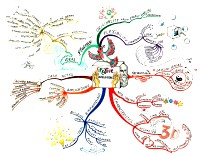 Mindmap for Creative Intelligence