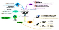 Mindmap for Defect rate