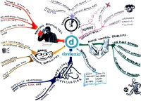 Mindmap for Dyslexia