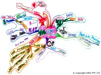 Mindmap for Forrest Gump (Movie)