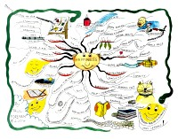 Mindmap for Happiness