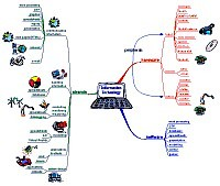 Mindmap for Information technology