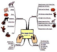 Mindmap for Jungle Book Kipling
